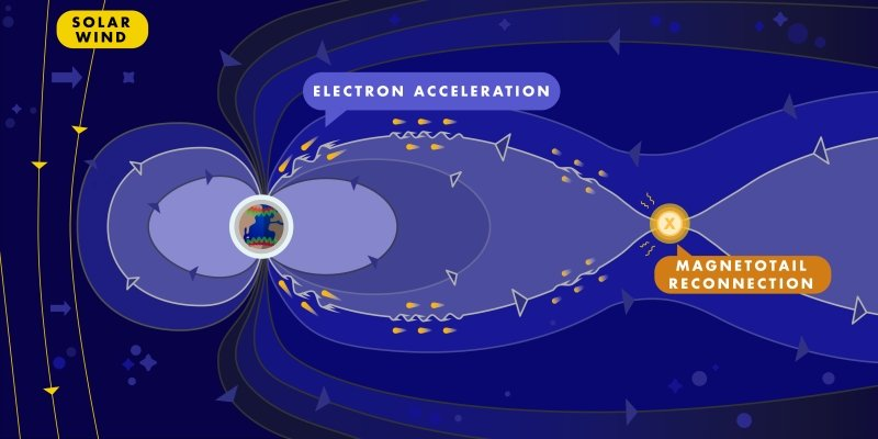 For The First Time, Physicists Have Confirmed The Enigmatic Waves That Cause Auroras